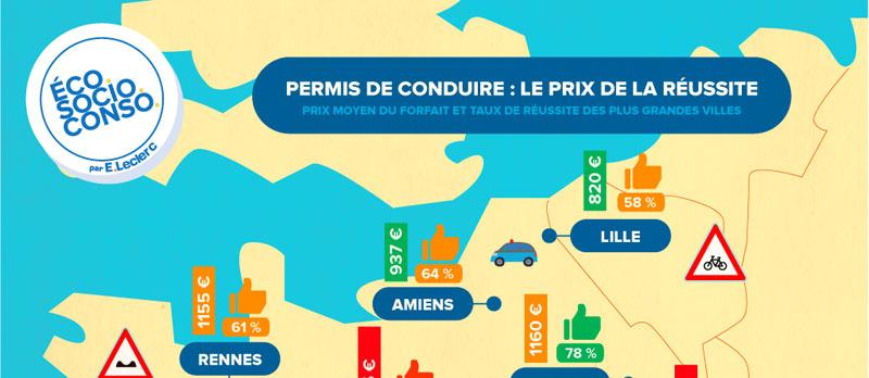 Quel prix pour le permis de conduire ? De fortes variations selon les villes, de 820€ à Lille à 1425 € à PARIS!